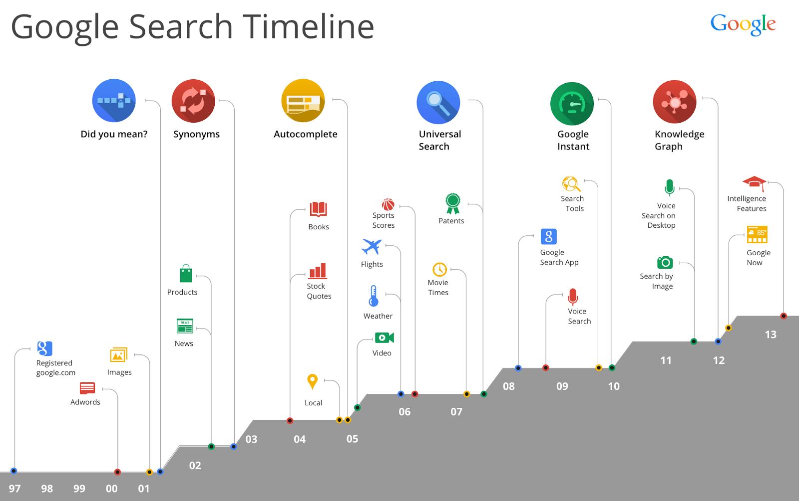 Google Search Timeline 1997 - 2013